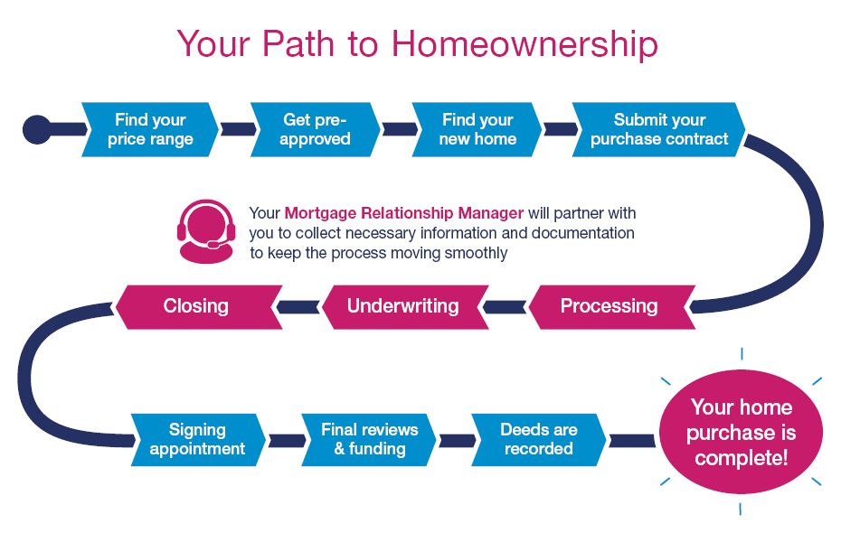 Your Path to Homeownership